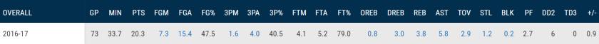 NBA DRAG overall