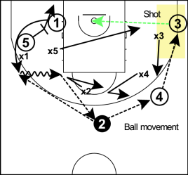 ball movement 3 principi