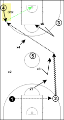 extended defense 3 principi