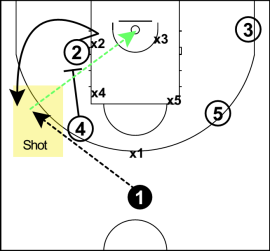 off-ball screens 3 principi
