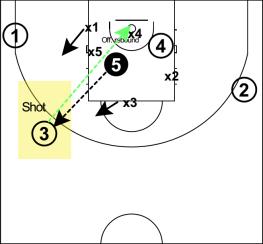off rebound principi