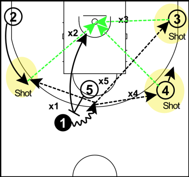pick and roll ball handler principles
