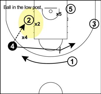 Staggered play 2