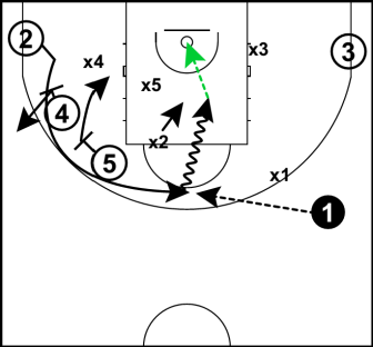 Staggered play 3