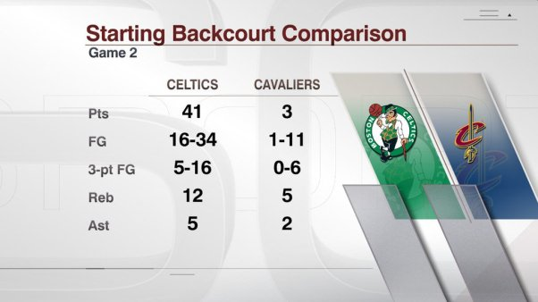 startings backcourts