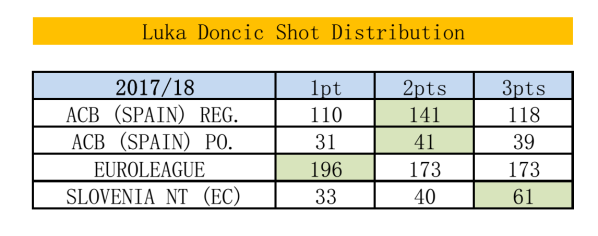 Doncic shots