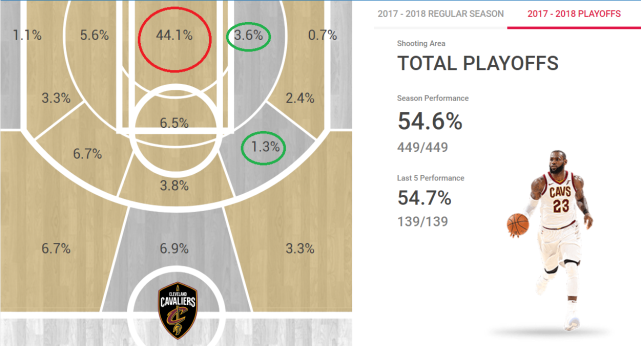 LBJ PO shot distribution