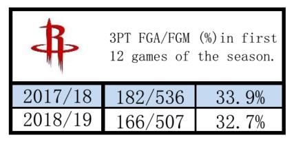 3P 12 games