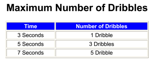 Last shot guildines Number of dribbles