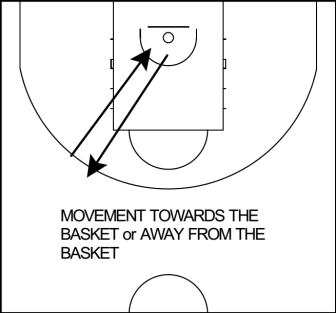 MOVEMENT towards the basket away from the basket