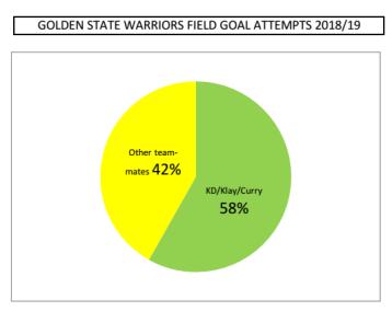GSW Field goal attempts