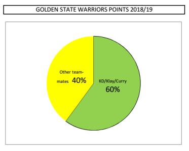GSW Points