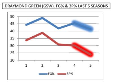 Green FG% 3P%