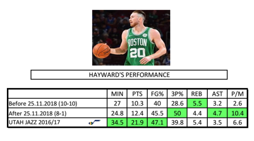 Hayward performance