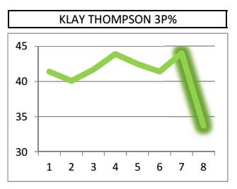 Klay 3P%