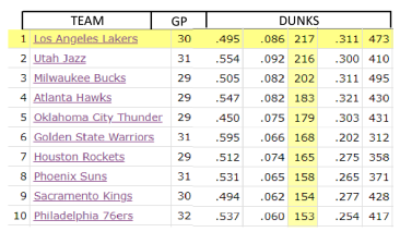 LAKERS DUNKS stats