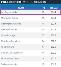 NBA tallest