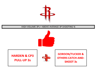 Rockets shots