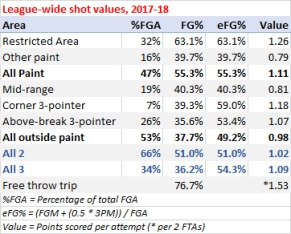 SHOT VALUES NBA 2018-19