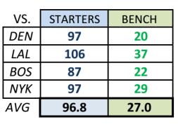 Starters vs bench
