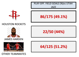 Rockets Field goal %