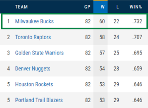 TOP teams in NBA standings