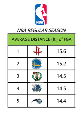 Distance NBA
