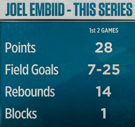 Embiid 1st 2 games