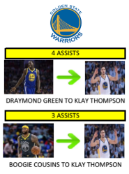 Assists warriors