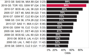 Chances to win NBA