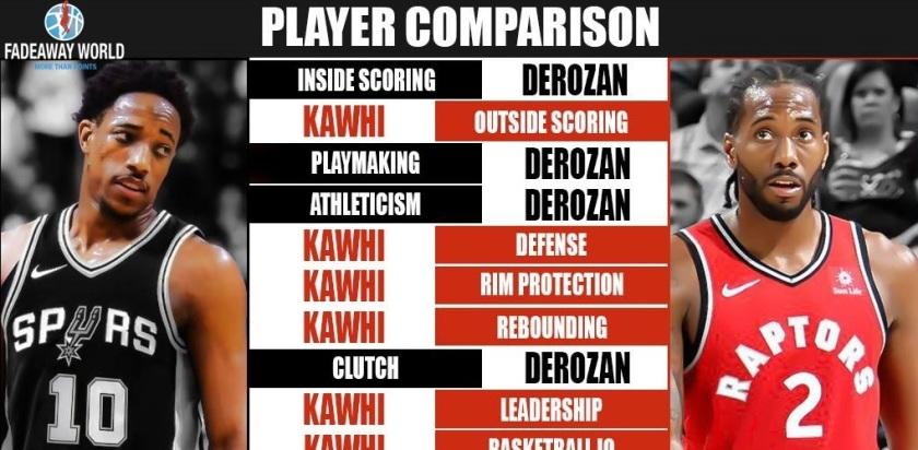 Derozan vs Kawhi