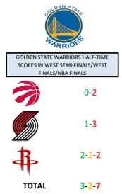 Half - Time scores Dubs