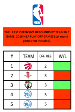 Offensive rebounds NBA