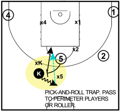 Pick-and-roll TRAP Kawhi