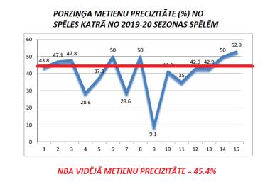 KP % per game