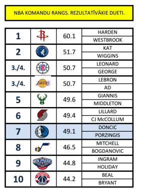NBA rezultativakie duos