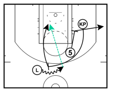 Pick-and-Roll KP dinamisks