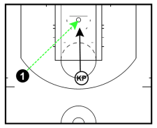 Putback or offensive rebound